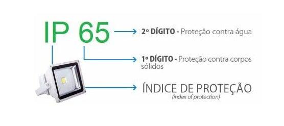 O Que é Classificação IP?