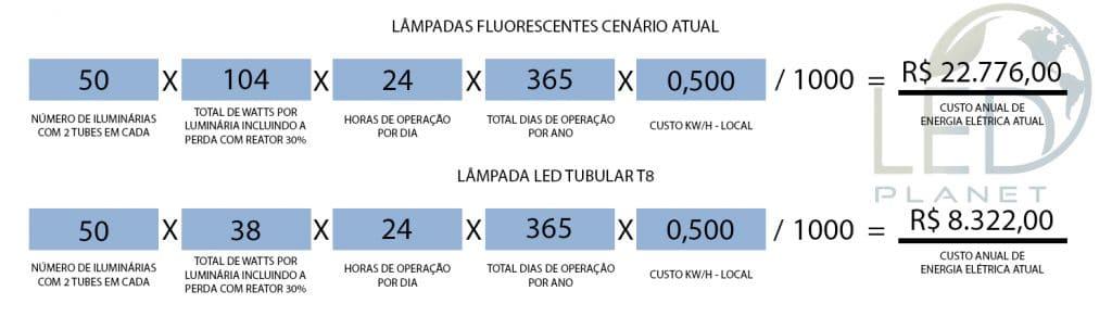 Cenário Atual das Lâmpadas Fluorescentes
