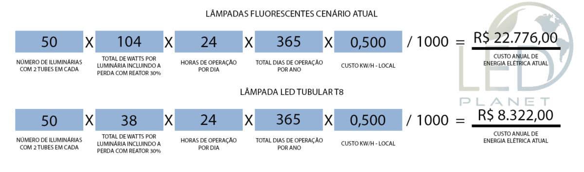 Demonstração de Economia LED Tubular