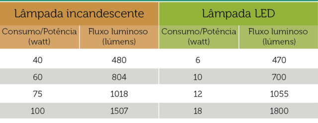 tabela de equivalencia lampada incandescente e led