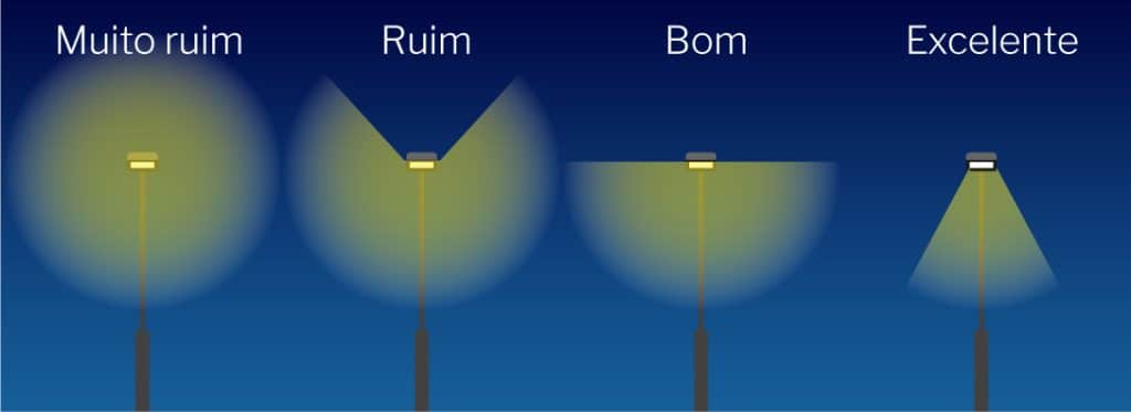 Ângulo de Abertura Ideal das Luminárias Pública de LED