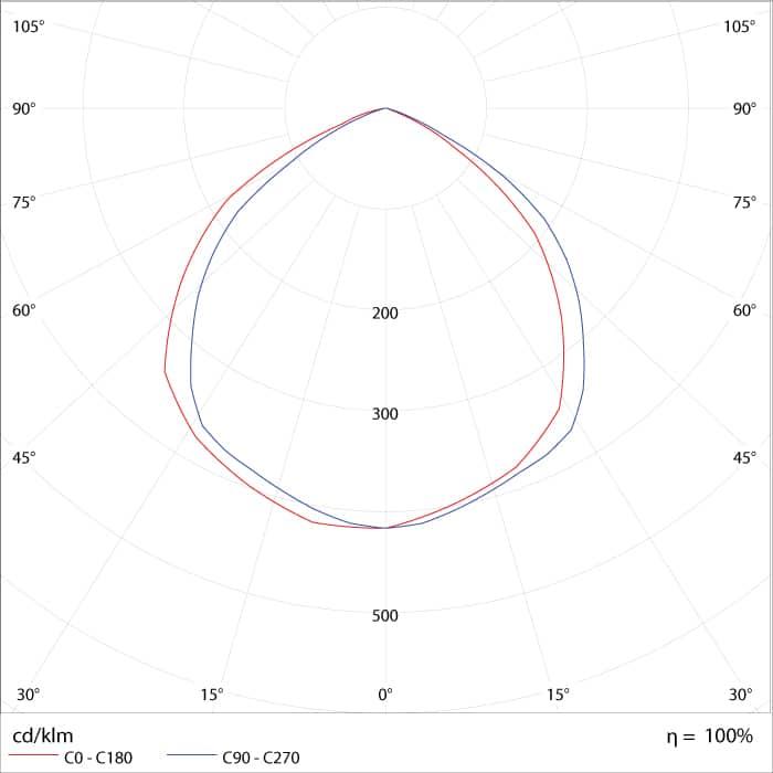 Curva de Distribuição Fotométrica do Refletor de LED 10W