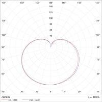 Curva de Distribuição Fotométrica da Lâmpada de LED Bulbo