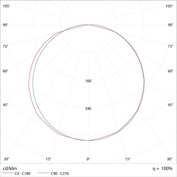 Curva de Distribuição Fotométrica do Painel de LED Quadrado