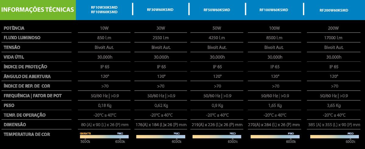 Especificações do Refletor de LED